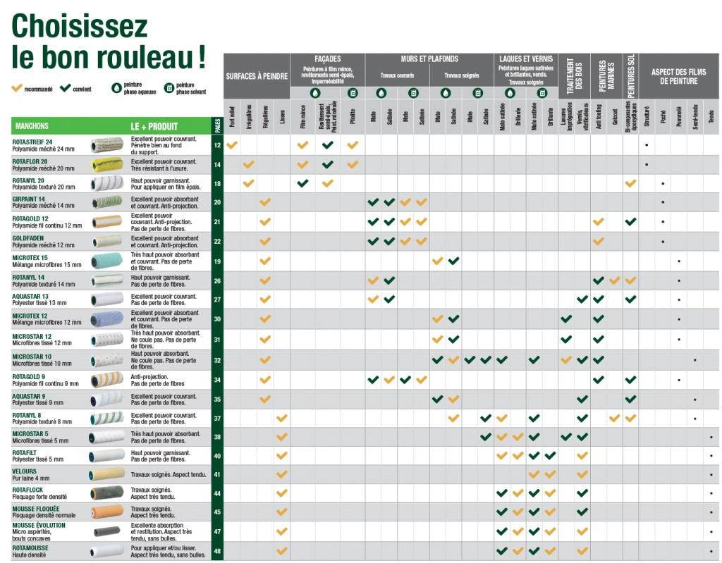 Rouleau à peindre et manchon ROTA : les préconisations de Ciret France pour bien choisir votre matériel